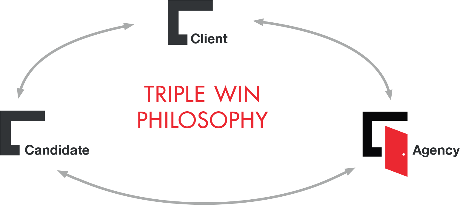 Triple Win Philosophy